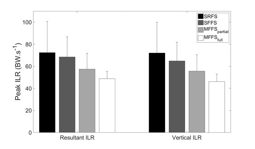 Gráfico 1 del estudio