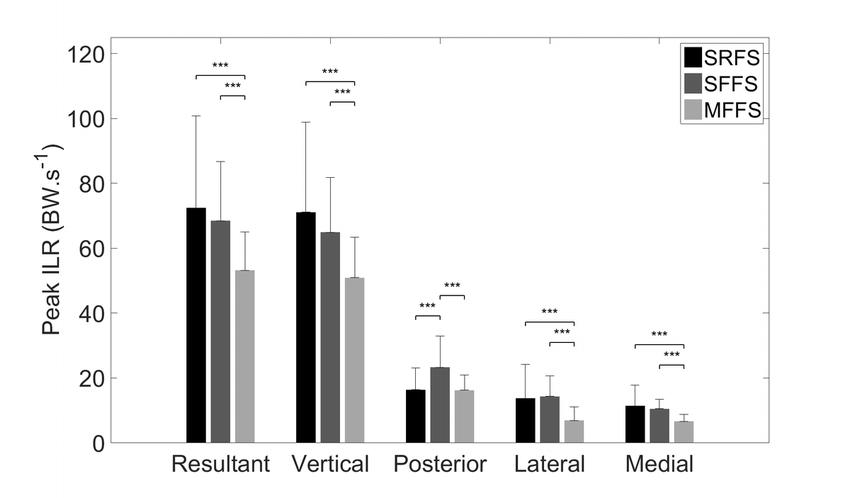 Gráfico 2 del estudio