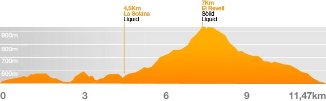 Carrera Corta Trail del Bisaura