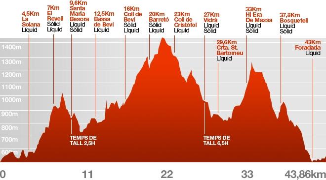 Perfil Trail del Bisaura