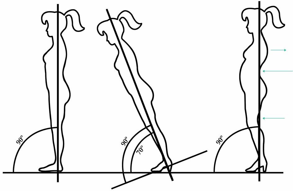 Postura con tacones