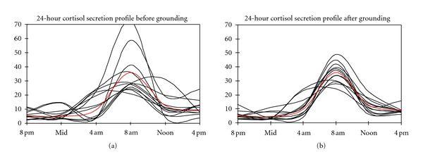 Estudio earthing y cortisol