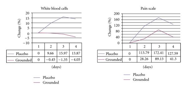 Estudio earthing resultados en sangre y dolor